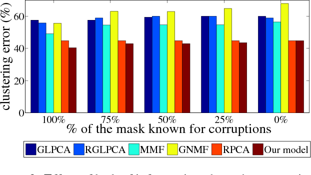 Figure 4 for Robust Principal Component Analysis on Graphs