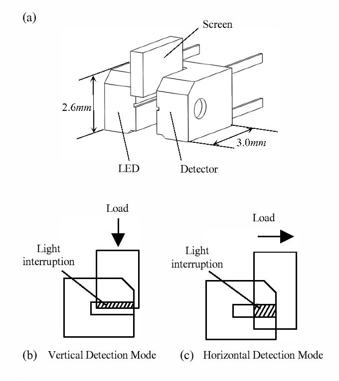 Axial Load Diagram