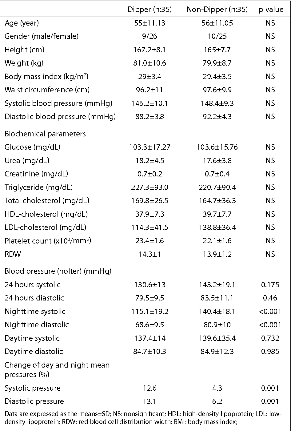 Table 1. Comparison of basal clinical features and holter parameters of study subjects