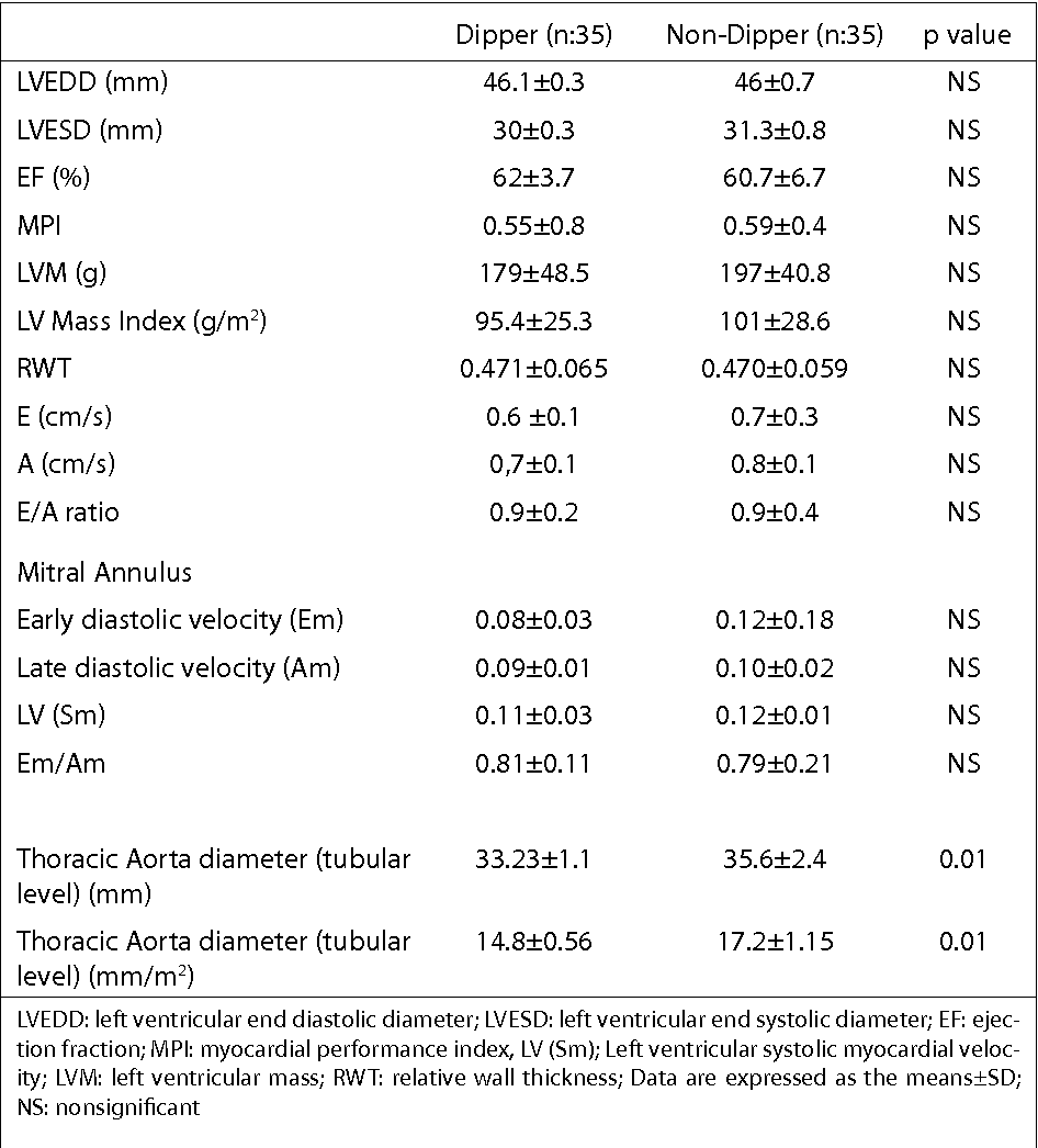 Table 2. Comparison of conventional echocardiographic features of dipper and non-dipper patients