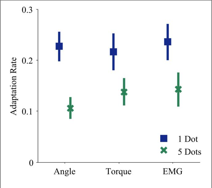 Does Emg Control Lead To Distinct Motor Adaptation Semantic Scholar