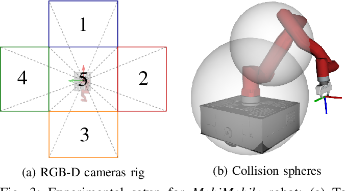 Figure 3 for Articulated Object Interaction in Unknown Scenes with Whole-Body Mobile Manipulation