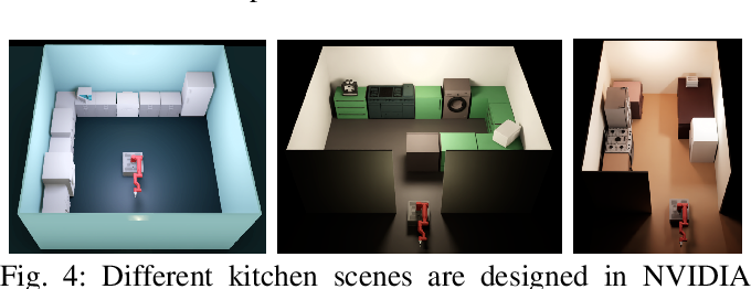 Figure 4 for Articulated Object Interaction in Unknown Scenes with Whole-Body Mobile Manipulation