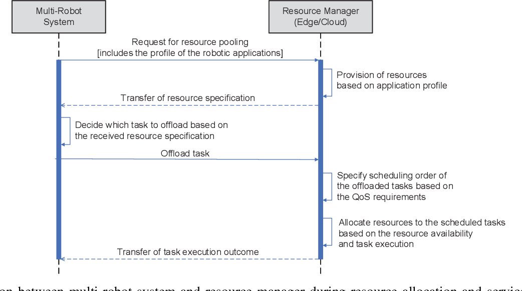 Figure 3 for Resource Allocation and Service Provisioning in Multi-Agent Cloud Robotics: A Comprehensive Survey