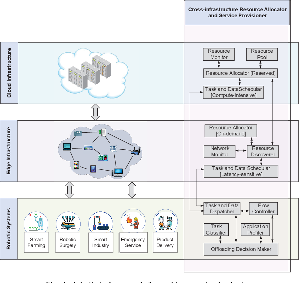 Figure 4 for Resource Allocation and Service Provisioning in Multi-Agent Cloud Robotics: A Comprehensive Survey