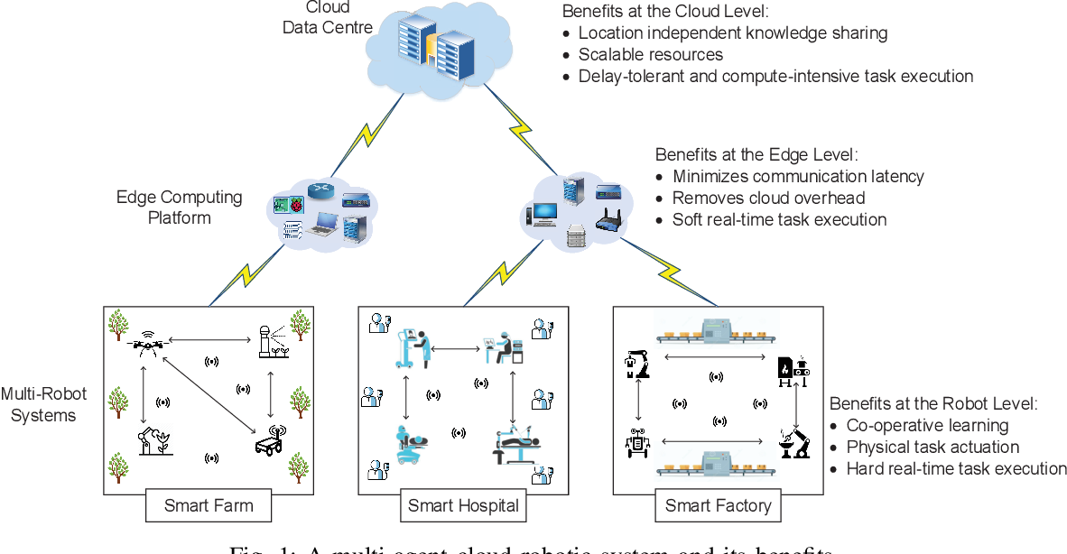 Figure 1 for Resource Allocation and Service Provisioning in Multi-Agent Cloud Robotics: A Comprehensive Survey