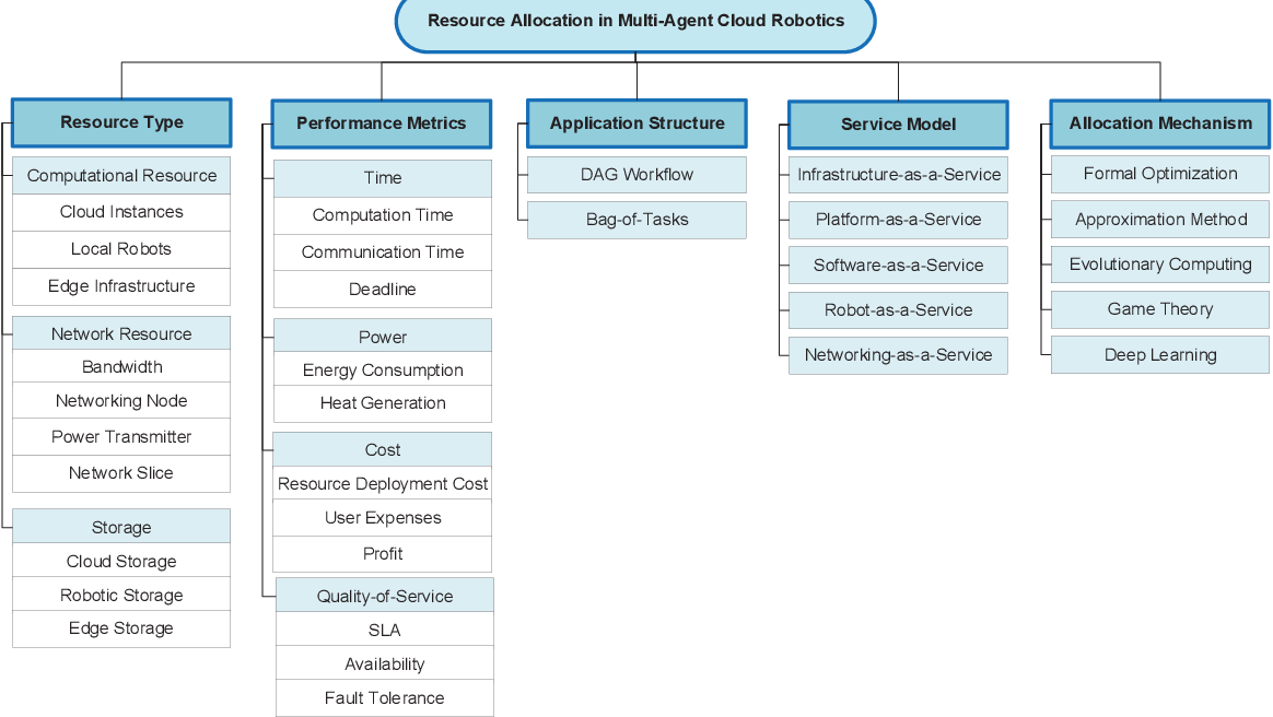 Figure 2 for Resource Allocation and Service Provisioning in Multi-Agent Cloud Robotics: A Comprehensive Survey