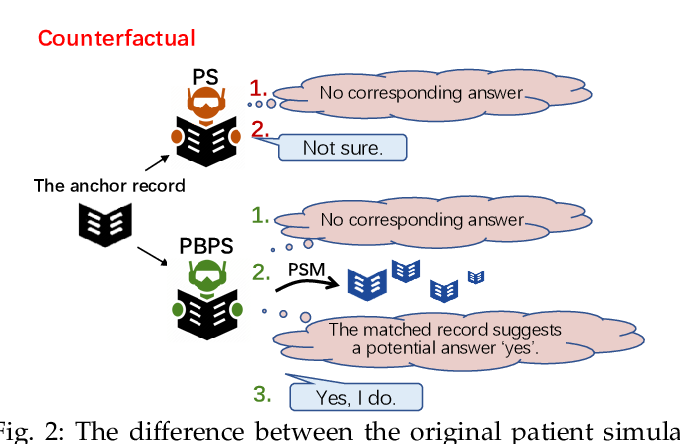 Figure 2 for Learning Reinforced Agents with Counterfactual Simulation for Medical Automatic Diagnosis