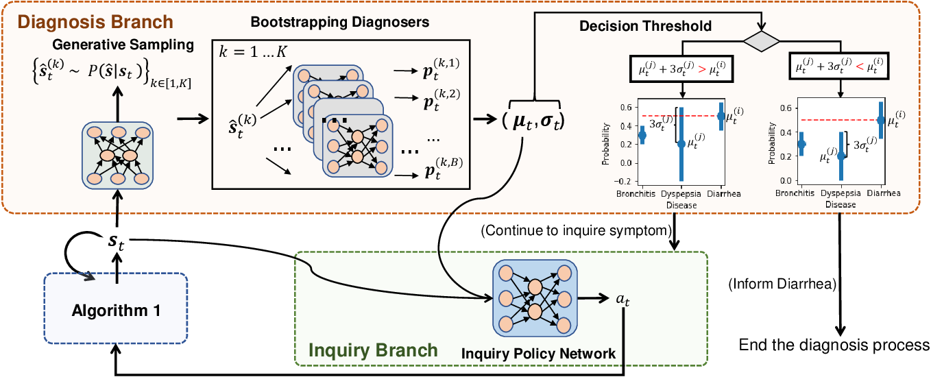 Figure 4 for Learning Reinforced Agents with Counterfactual Simulation for Medical Automatic Diagnosis