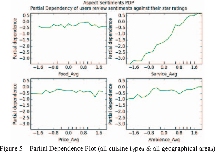 Analysis of star ratings in consumer reviews: A case study of Yelp