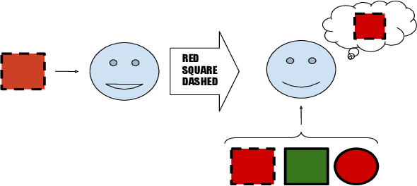 Figure 1 for Exploring Structural Inductive Biases in Emergent Communication