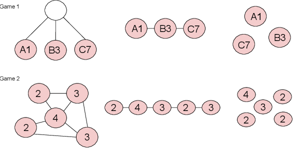 Figure 3 for Exploring Structural Inductive Biases in Emergent Communication