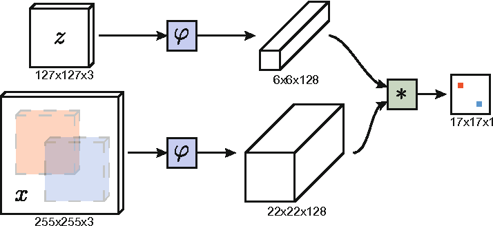 Figure 1 for Fully-Convolutional Siamese Networks for Object Tracking