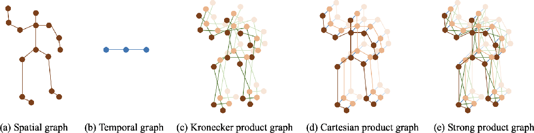 Figure 1 for Spatio-Temporal Graph Scattering Transform