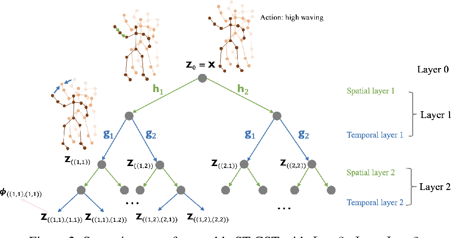 Figure 2 for Spatio-Temporal Graph Scattering Transform