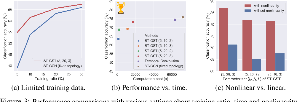 Figure 4 for Spatio-Temporal Graph Scattering Transform