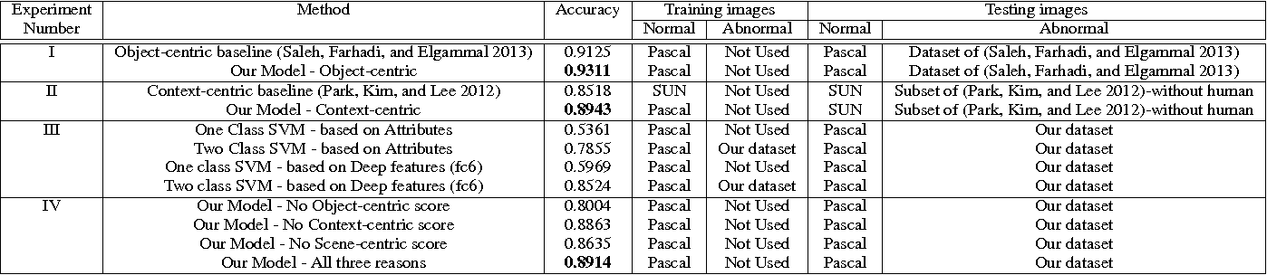 Table 4: Evaluating the performance (AUC) of different methods for classifying normal images vs. abnormal images.