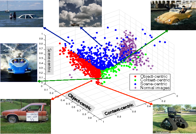 Figure 4: Plotting images in 3-D based on three surprise score that we get from our computational models. Points are colored based on the most important reason of abnormality in each image. Colorful clouds of abnormal images are separated from normal images (spread of purple stars close to the center of coordinate).