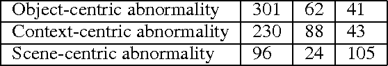 Table 5: Confusion matrix for the task of abnormality reasoning. Rows are predicted labels and columns are ground truth given by the majority vote in the Turk experiment.