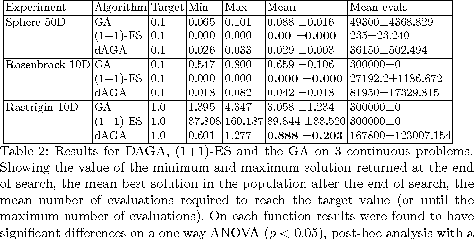 Figure 3 for A Denoising Autoencoder that Guides Stochastic Search
