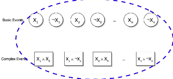 Figure 3 for Scalable Algorithms for Aggregating Disparate Forecasts of Probability