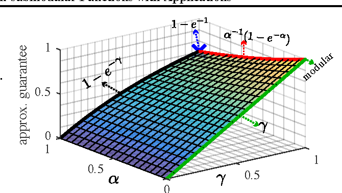 Figure 1 for Guarantees for Greedy Maximization of Non-submodular Functions with Applications