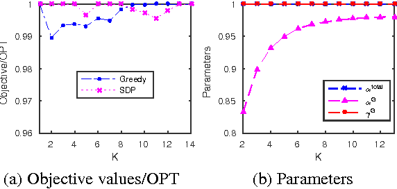 Figure 3 for Guarantees for Greedy Maximization of Non-submodular Functions with Applications