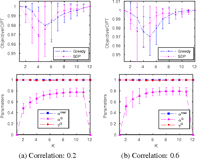 Figure 4 for Guarantees for Greedy Maximization of Non-submodular Functions with Applications