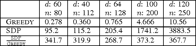 Figure 2 for Guarantees for Greedy Maximization of Non-submodular Functions with Applications