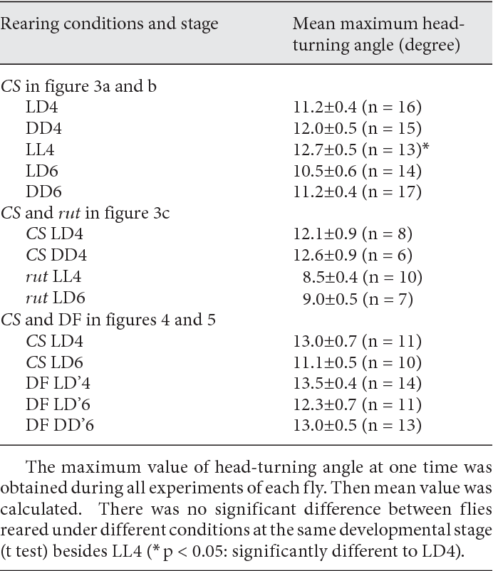 Table 1 from Experience-dependent plasticity of the