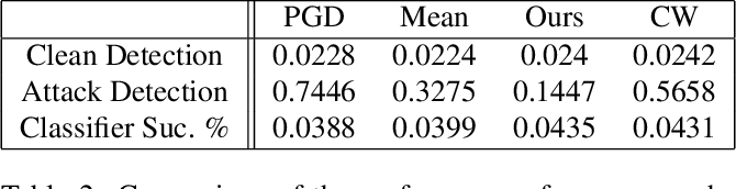 Figure 4 for Adversarial Perturbations on the Perceptual Ball