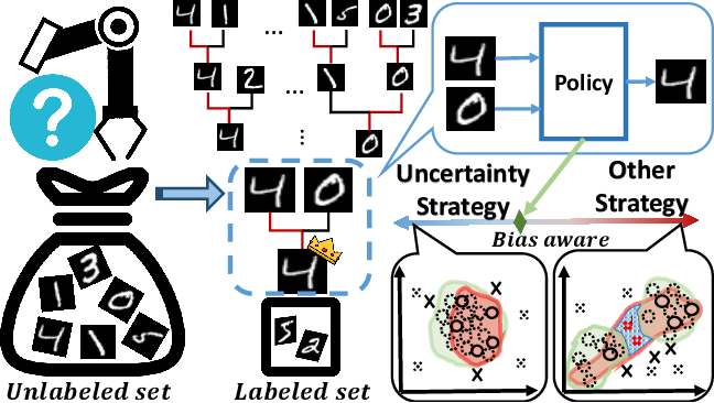 Figure 1 for Bias-Aware Heapified Policy for Active Learning