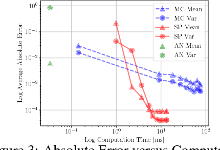 Figure 4 for Propagating Uncertainty through the tanh Function with Application to Reservoir Computing