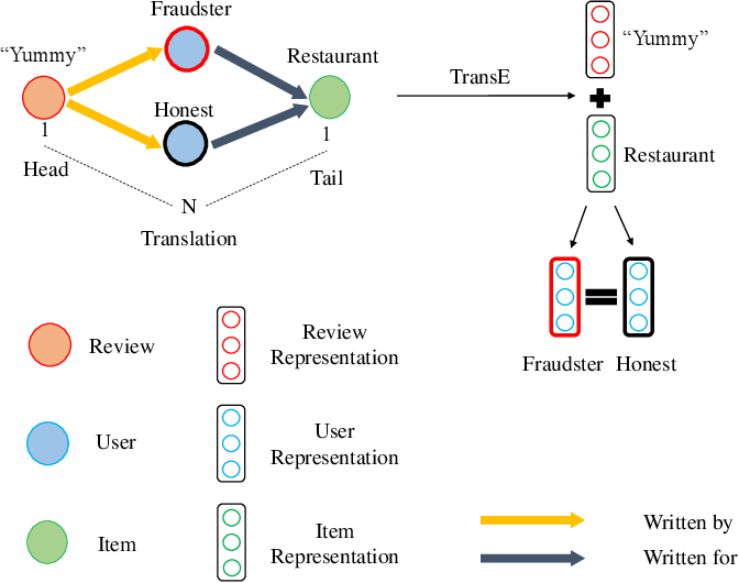 Figure 1 for DFraud3- Multi-Component Fraud Detection freeof Cold-start