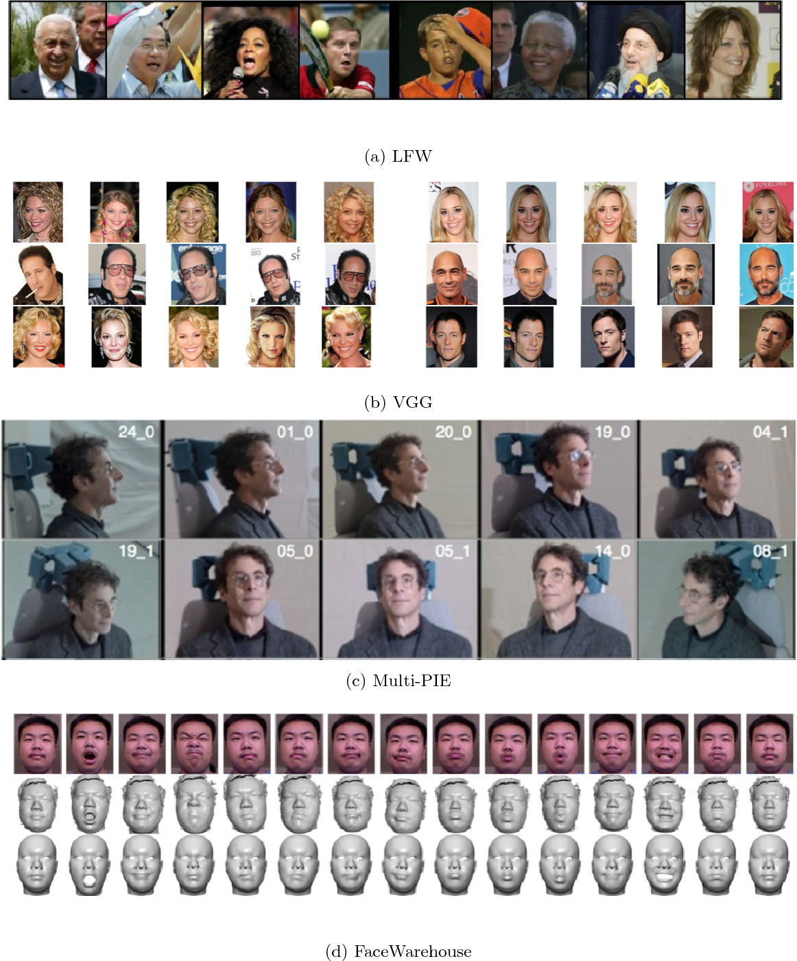 Figure 4 for Recent Progress of Face Image Synthesis