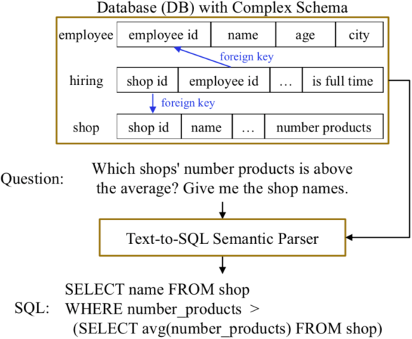 Figure 1 for Data Augmentation with Hierarchical SQL-to-Question Generation for Cross-domain Text-to-SQL Parsing