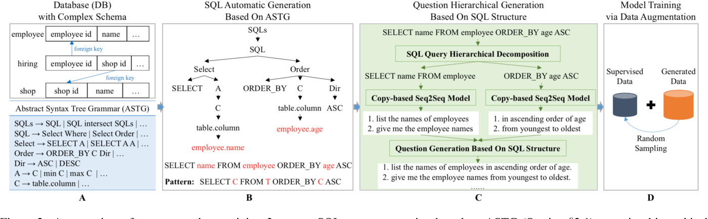 Figure 3 for Data Augmentation with Hierarchical SQL-to-Question Generation for Cross-domain Text-to-SQL Parsing