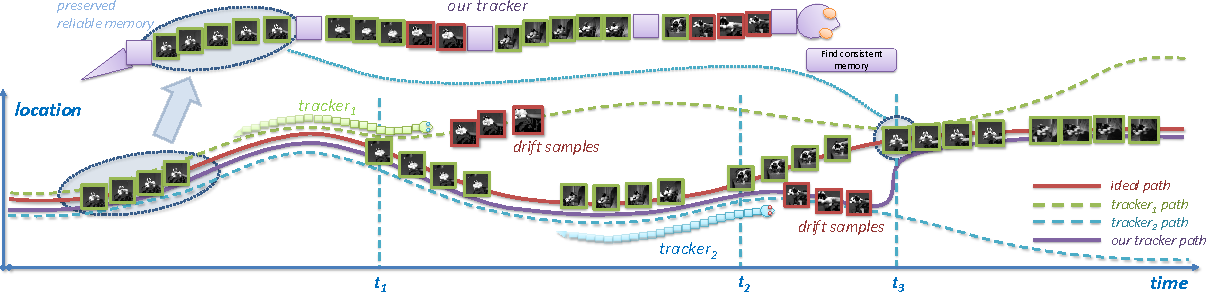 Figure 1 for Visual Tracking via Reliable Memories