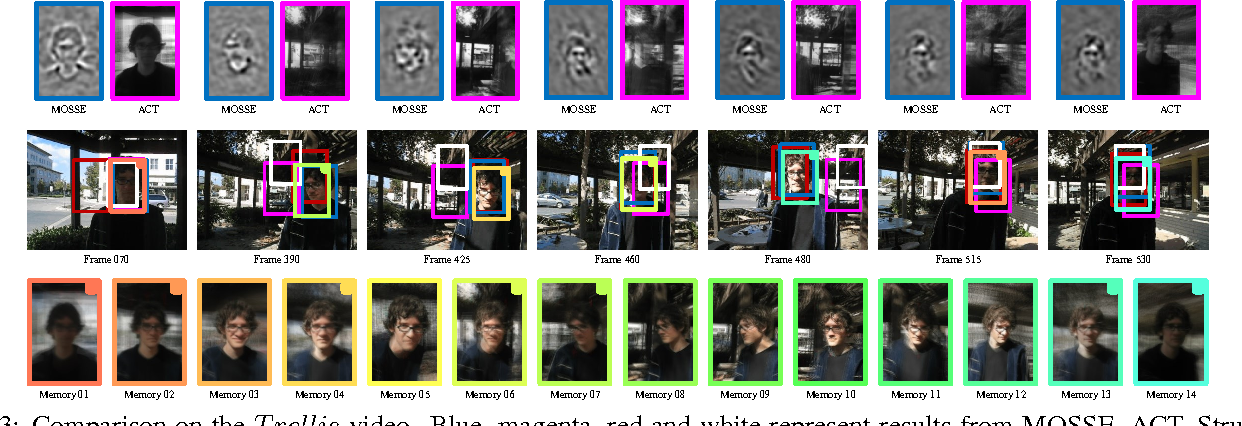 Figure 4 for Visual Tracking via Reliable Memories