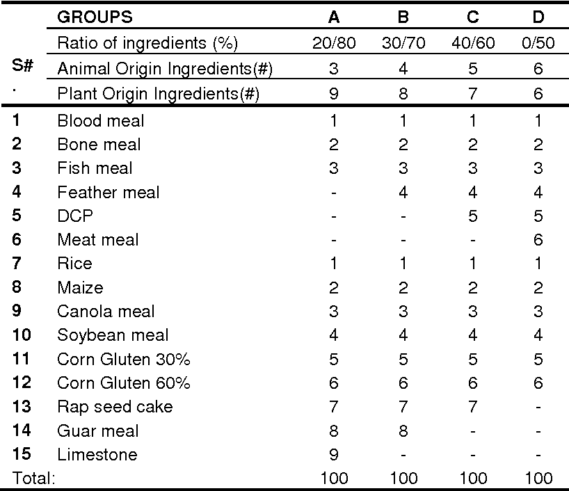 Animal Feed Ingredients