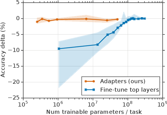 Figure 1 for Parameter-Efficient Transfer Learning for NLP