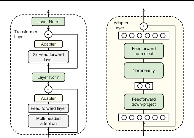 Figure 3 for Parameter-Efficient Transfer Learning for NLP