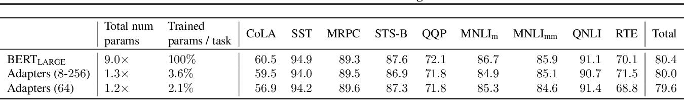Figure 2 for Parameter-Efficient Transfer Learning for NLP