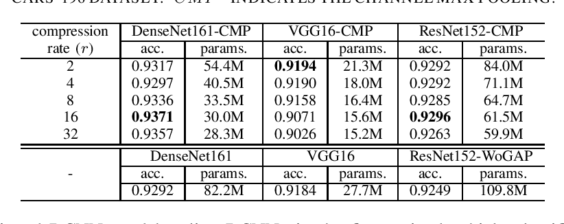 Figure 1 for Channel Max Pooling Layer for Fine-Grained Vehicle Classification