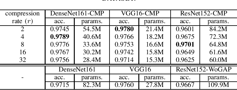 Figure 2 for Channel Max Pooling Layer for Fine-Grained Vehicle Classification