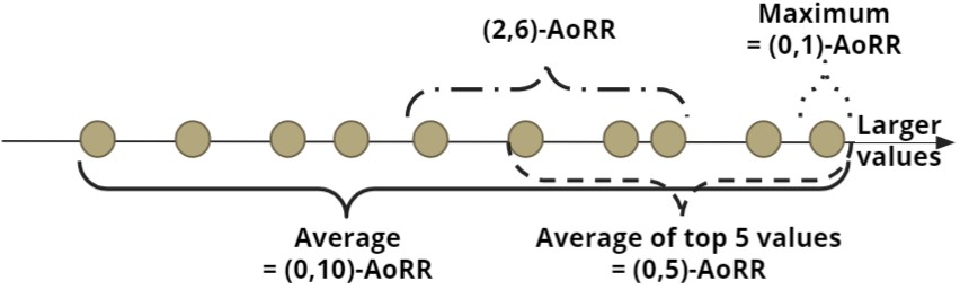 Figure 1 for Sum of Ranked Range Loss for Supervised Learning