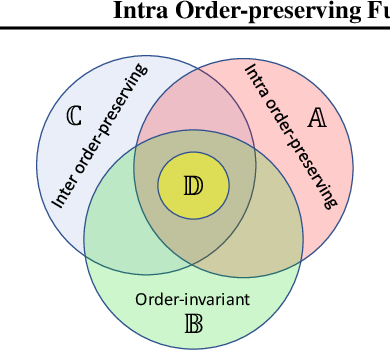 Figure 1 for Intra Order-preserving Functions for Calibration of Multi-Class Neural Networks