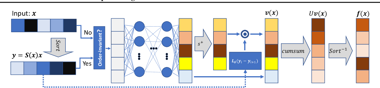 Figure 3 for Intra Order-preserving Functions for Calibration of Multi-Class Neural Networks