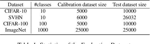 Figure 2 for Intra Order-preserving Functions for Calibration of Multi-Class Neural Networks