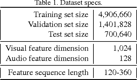 Figure 1 for The YouTube-8M Kaggle Competition: Challenges and Methods